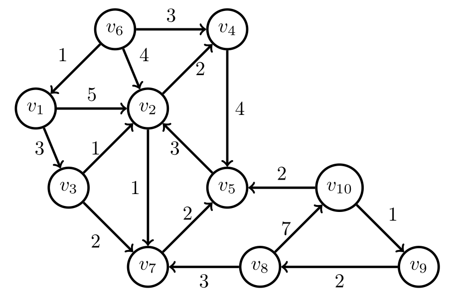 example-weighted-graph